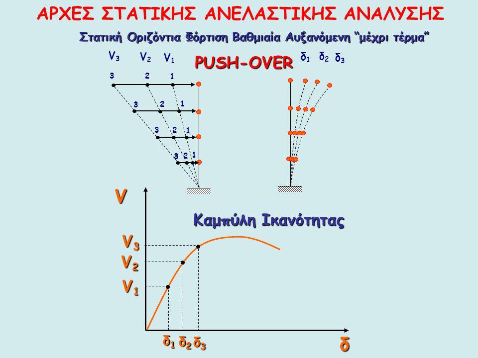 1 23 1 2 3 1 2 3 1 2 3 V2V2 V3V3 V1V1 δ1δ1 δ2δ2 δ3δ3 Vδ δ1δ1δ1δ1 δ2δ2δ2δ2 δ3δ3δ3δ3 V2V2V2V2 V1V1V1V1 V3V3V3V3 Καμπύλη Ικανότητας Στατική Οριζόντια Φόρ