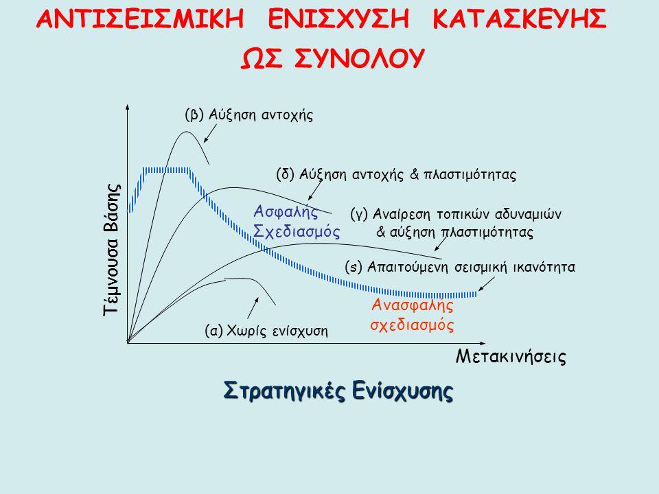 Στρατηγικές Ενίσχυσης (s) Απαιτούμενη σεισμική ικανότητα (β) Αύξηση αντοχής (δ) Αύξηση αντοχής & πλαστιμότητας (γ) Αναίρεση τοπικών αδυναμιών & αύξηση