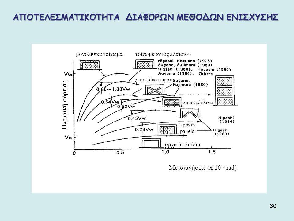 30 χιαστί δικτυώματα προκατ. panels αρχικό πλαίσιο μονολιθικό τοίχωματοίχωμα εντός πλαισίου Πλευρική φόρτιση τσιμεντόπλιθες Μετακινήσεις (x 10 -2 rad)