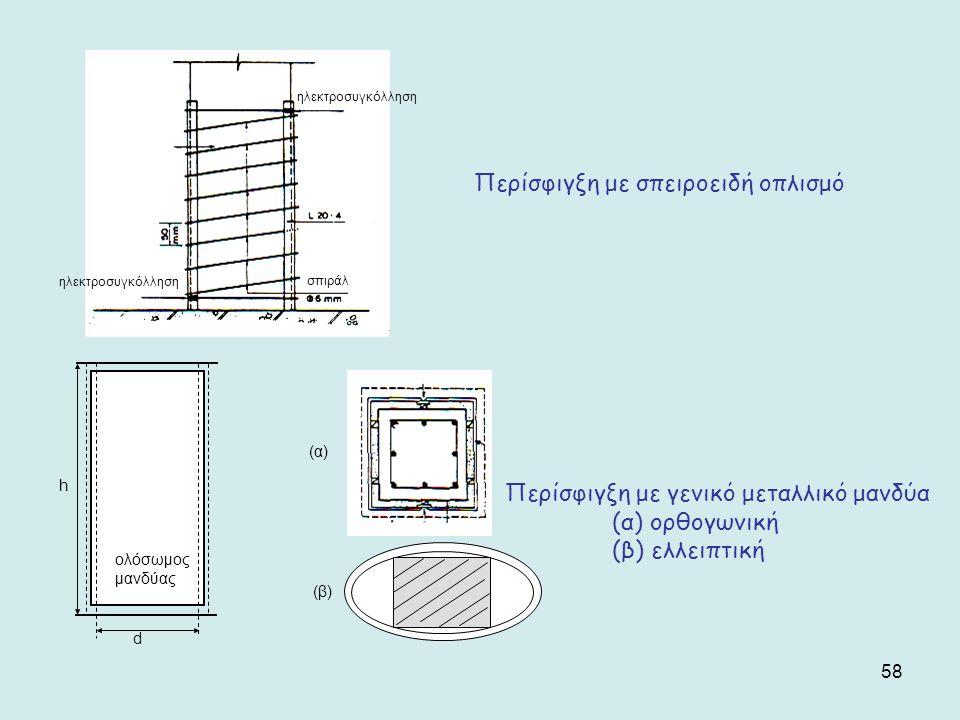 58 σπιράλ ηλεκτροσυγκόλληση Περίσφιγξη με σπειροειδή οπλισμό (α) (β) h d ολόσωμος μανδύας Περίσφιγξη με γενικό μεταλλικό μανδύα (α) ορθογωνική (β) ελλ
