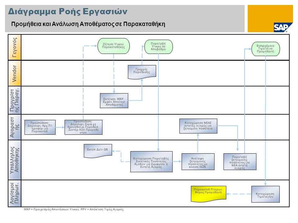 Διάγραμμα Ροής Εργασιών Προμήθεια και Ανάλωση Αποθέματος σε Παρακαταθήκη Προγρ/στ ής Παραγ.