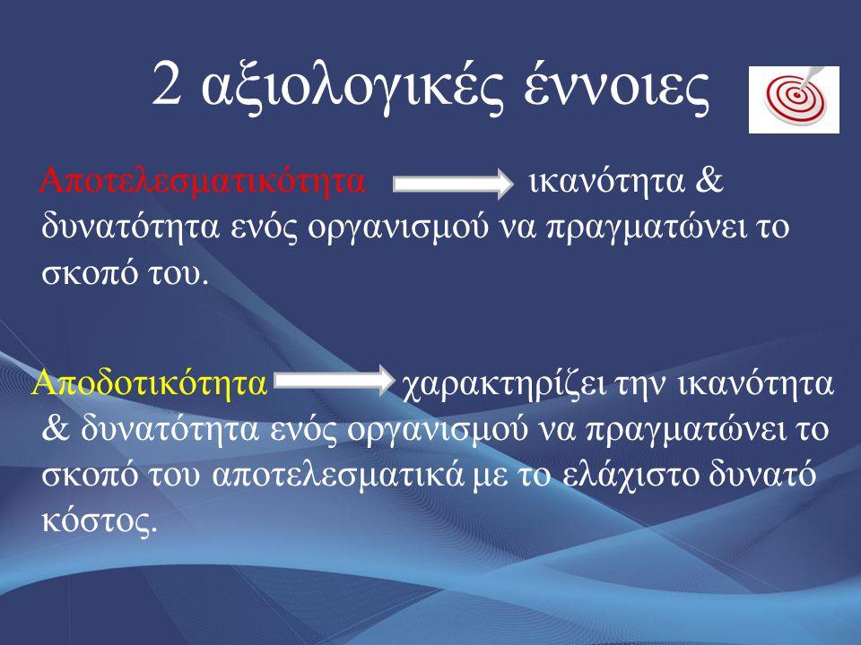 2 αξιολογικές έννοιες Αποτελεσματικότητα ικανότητα & δυνατότητα ενός οργανισμού να πραγματώνει το σκοπό του. Αποδοτικότητα χαρακτηρίζει την ικανότητα
