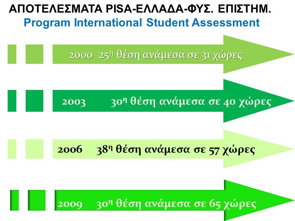 2000 25 η θέση ανάμεσα σε 31 χώρες ΑΠΟΤΕΛΕΣΜΑΤΑ PISA-ΕΛΛΑΔΑ-ΦΥΣ. ΕΠΙΣΤΗΜ. Program International Student Assessment 2009 30 η θέση ανάμεσα σε 65 χώρες