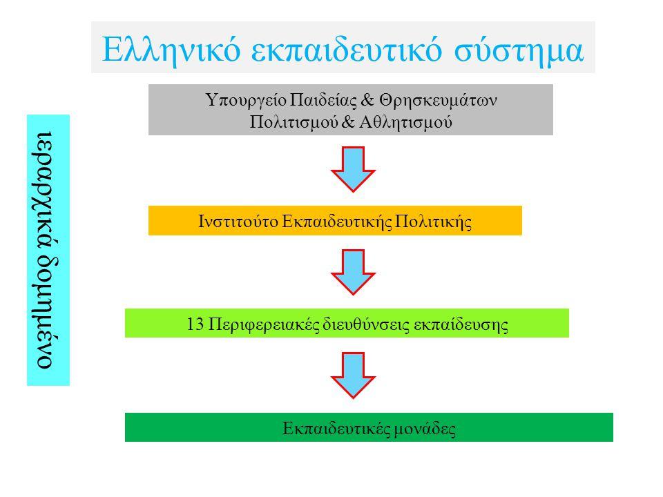Ελληνικό εκπαιδευτικό σύστημα Υπουργείο Παιδείας & Θρησκευμάτων Πολιτισμού & Αθλητισμού Ινστιτούτο Εκπαιδευτικής Πολιτικής 13 Περιφερειακές διευθύνσεις εκπαίδευσης Εκπαιδευτικές μονάδες ιεραρχικά δομημένο