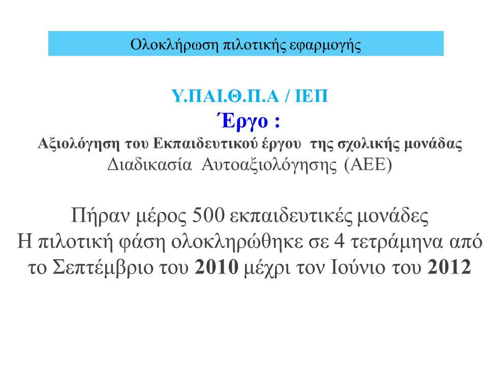Υ.ΠΑΙ.Θ.Π.Α / ΙΕΠ Έργο : Αξιολόγηση του Εκπαιδευτικού έργου της σχολικής μονάδας Διαδικασία Αυτοαξιολόγησης (ΑΕΕ) Πήραν μέρος 500 εκπαιδευτικές μονάδες Η πιλοτική φάση ολοκληρώθηκε σε 4 τετράμηνα από το Σεπτέμβριο του 2010 μέχρι τον Ιούνιο του 2012 Ολοκλήρωση πιλοτικής εφαρμογής