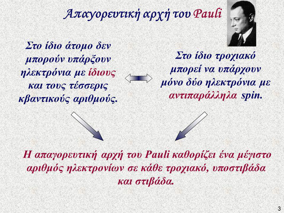 Απαγορευτική αρχή του Pauli Στο ίδιο τροχιακό μπορεί να υπάρχουν μόνο δύο ηλεκτρόνια με αντιπαράλληλα spin.