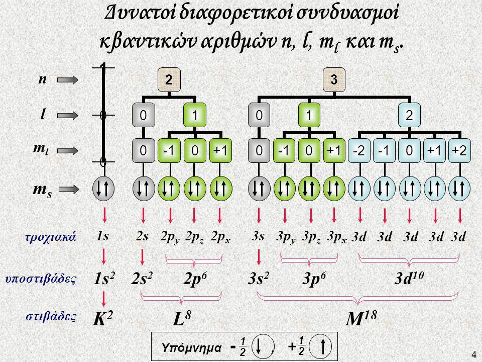 Δυνατοί διαφορετικοί συνδυασμοί κβαντικών αριθμών n, l, m l και m s.