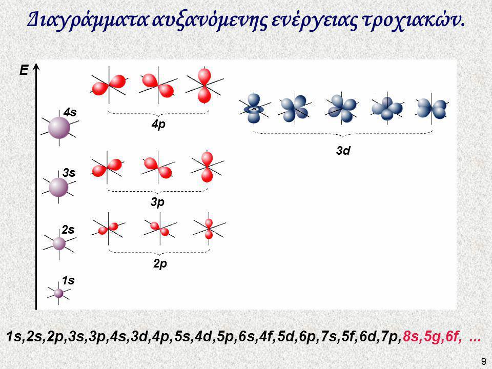 Διαγράμματα αυξανόμενης ενέργειας τροχιακών.