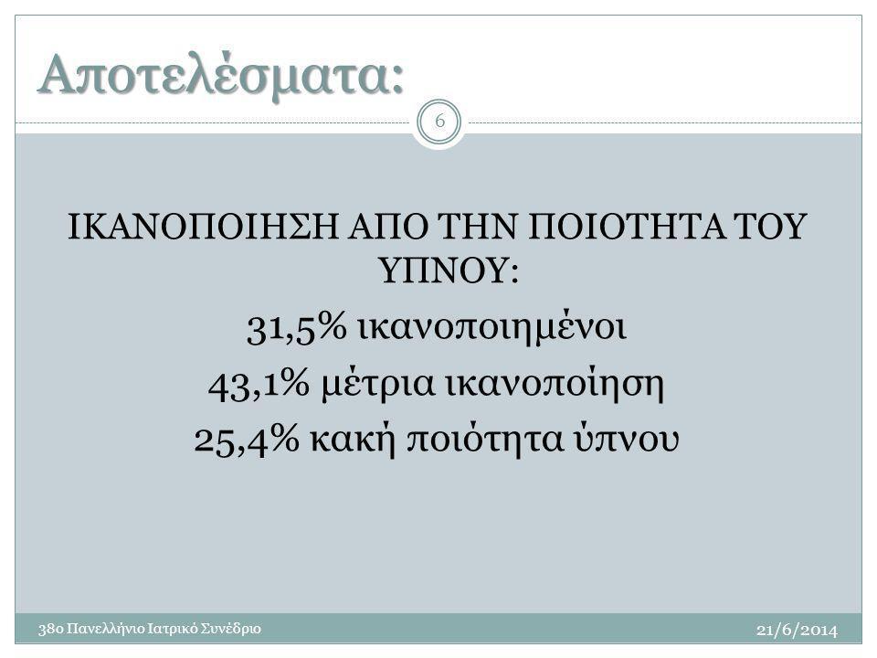 Αποτελέσματα: 6 ΙΚΑΝΟΠΟΙΗΣΗ ΑΠΟ ΤΗΝ ΠΟΙΟΤΗΤΑ ΤΟΥ ΥΠΝΟΥ: 31,5% ικανοποιημένοι 43,1% μέτρια ικανοποίηση 25,4% κακή ποιότητα ύπνου 21/6/2014 38ο Πανελλήνιο Ιατρικό Συνέδριο