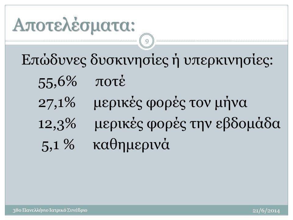 Αποτελέσματα: 9 Επώδυνες δυσκινησίες ή υπερκινησίες: 55,6% ποτέ 27,1% μερικές φορές τον μήνα 12,3% μερικές φορές την εβδομάδα 5,1 % καθημερινά 21/6/2014 38ο Πανελλήνιο Ιατρικό Συνέδριο