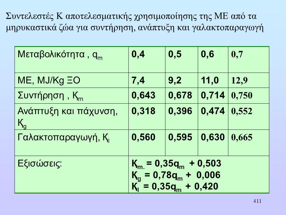 411 Μεταβολικότητα, q m 0,40,50,6 0,7 ΜΕ, MJ/Kg ΞΟ7,49,211,0 12,9 Συντήρηση, Қ m 0,6430,6780,714 0,750 Ανάπτυξη και πάχυνση, Қ g 0,3180,3960,474 0,552 Γαλακτοπαραγωγή, Қ l 0,5600,5950,630 0,665 Εξισώσεις:Қ m.