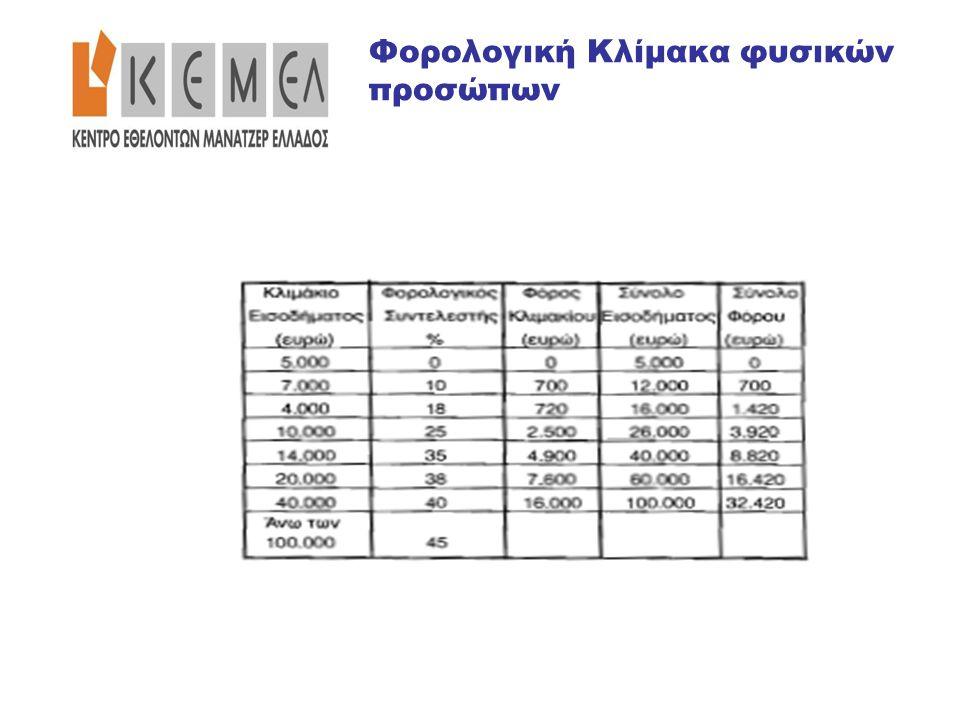 Φορολογική Κλίμακα φυσικών προσώπων