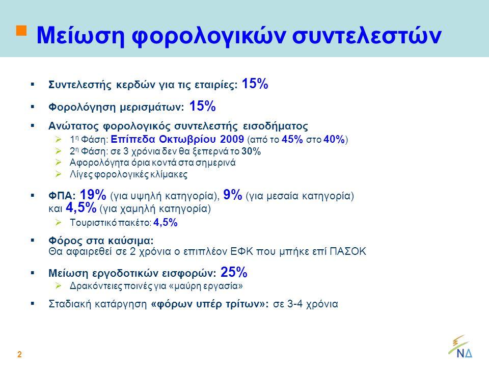 2  Συντελεστής κερδών για τις εταιρίες: 15%  Φορολόγηση μερισμάτων: 15%  Ανώτατος φορολογικός συντελεστής εισοδήματος  1 η Φάση: Επίπεδα Οκτωβρίου 2009 (από το 45% στο 40% )  2 η Φάση: σε 3 χρόνια δεν θα ξεπερνά το 30%  Αφορολόγητα όρια κοντά στα σημερινά  Λίγες φορολογικές κλίμακες  ΦΠΑ: 19% (για υψηλή κατηγορία), 9% (για μεσαία κατηγορία) και 4,5% (για χαμηλή κατηγορία)  Τουριστικό πακέτο: 4,5%  Φόρος στα καύσιμα: Θα αφαιρεθεί σε 2 χρόνια ο επιπλέον ΕΦΚ που μπήκε επί ΠΑΣΟΚ  Μείωση εργοδοτικών εισφορών: 25%  Δρακόντειες ποινές για «μαύρη εργασία»  Σταδιακή κατάργηση «φόρων υπέρ τρίτων»: σε 3-4 χρόνια  Μείωση φορολογικών συντελεστών