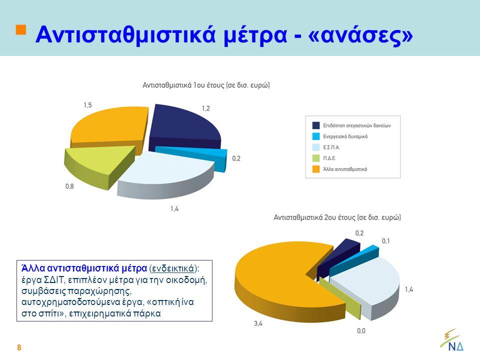 8  Αντισταθμιστικά μέτρα - «ανάσες» Άλλα αντισταθμιστικά μέτρα (ενδεικτικά): έργα ΣΔΙΤ, επιπλέον μέτρα για την οικοδομή, συμβάσεις παραχώρησης, αυτοχρηματοδοτούμενα έργα, «οπτική ίνα στο σπίτι», επιχειρηματικά πάρκα