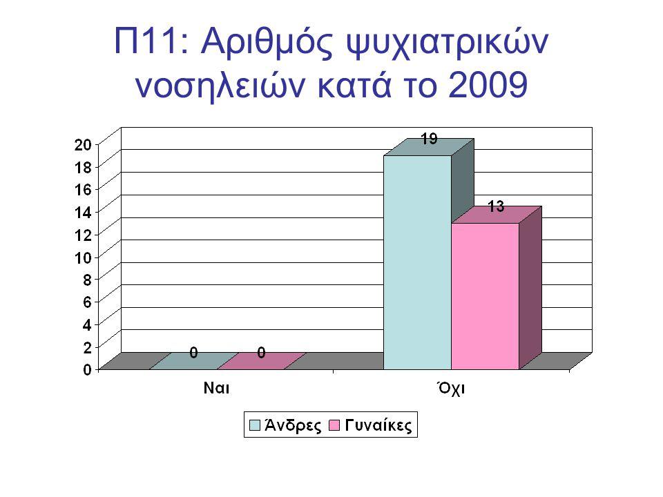 Π11: Αριθμός ψυχιατρικών νοσηλειών κατά το 2009