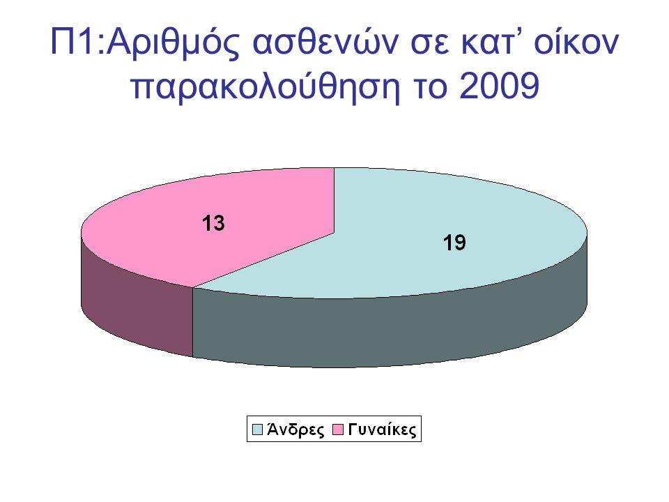 Π1:Αριθμός ασθενών σε κατ' οίκον παρακολούθηση το 2009