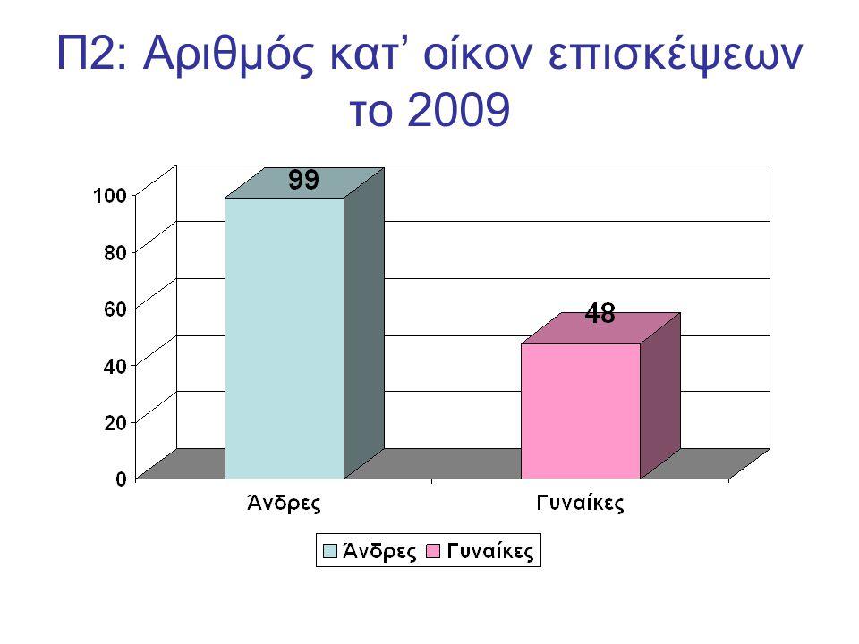 Π2: Αριθμός κατ' οίκον επισκέψεων το 2009