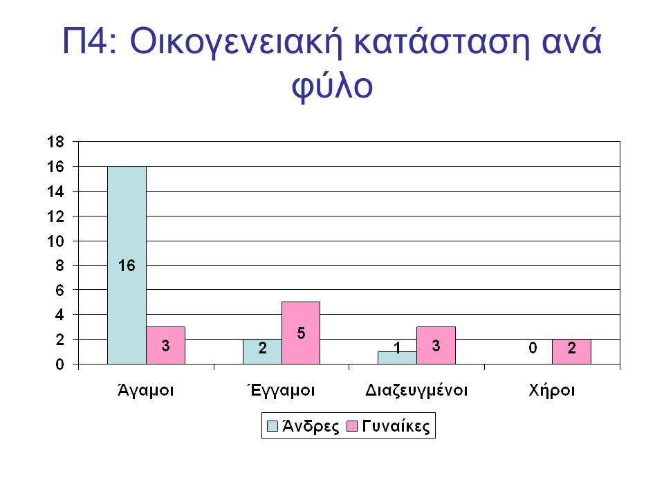 Π5: Κατανομή των ασθενών σε εκπαιδευτικές βαθμίδες κατά φύλο και συνολικά