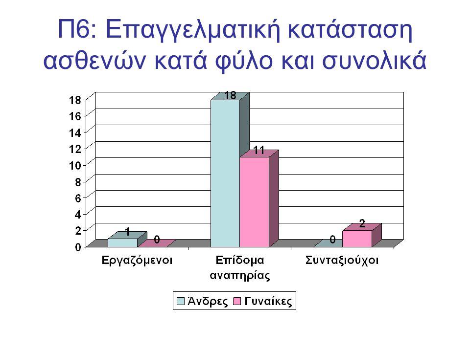 Π6: Επαγγελματική κατάσταση ασθενών κατά φύλο και συνολικά