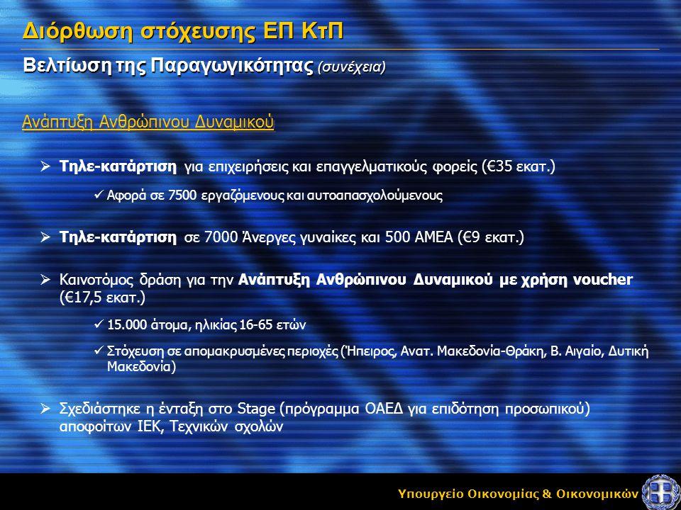 Υπουργείο Οικονομίας & Οικονομικών Βελτίωση της Παραγωγικότητας (συνέχεια) Ανάπτυξη Ανθρώπινου Δυναμικού Διόρθωση στόχευσης ΕΠ ΚτΠ  Τηλε-κατάρτιση για επιχειρήσεις και επαγγελματικούς φορείς (€35 εκατ.)  Αφορά σε 7500 εργαζόμενους και αυτοαπασχολούμενους  Τηλε-κατάρτιση σε 7000 Άνεργες γυναίκες και 500 ΑΜΕΑ (€9 εκατ.)  Καινοτόμος δράση για την Ανάπτυξη Ανθρώπινου Δυναμικού με χρήση voucher (€17,5 εκατ.)  15.000 άτομα, ηλικίας 16-65 ετών  Στόχευση σε απομακρυσμένες περιοχές (Ήπειρος, Ανατ.