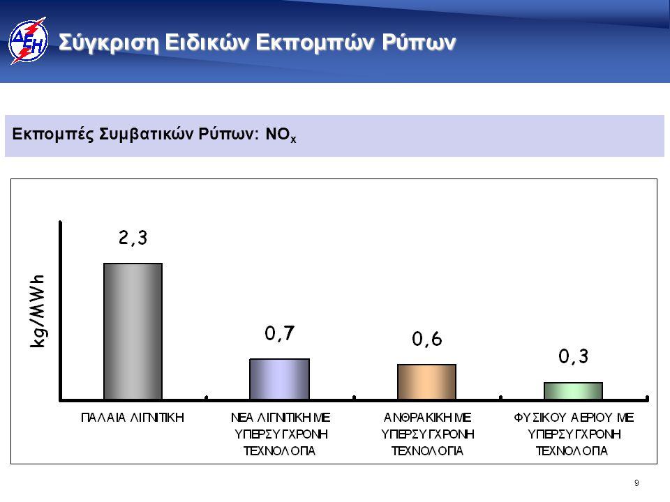 9 Σύγκριση Ειδικών Εκπομπών Ρύπων Εκπομπές Συμβατικών Ρύπων: NO x