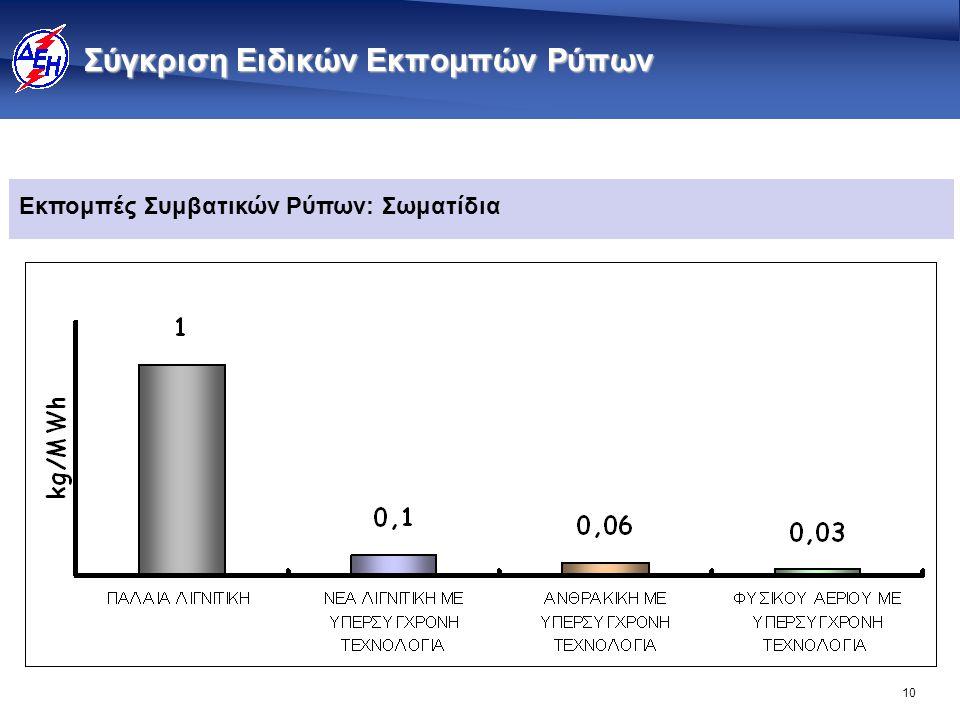 10 Σύγκριση Ειδικών Εκπομπών Ρύπων Εκπομπές Συμβατικών Ρύπων: Σωματίδια