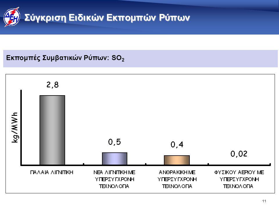11 Σύγκριση Ειδικών Εκπομπών Ρύπων Εκπομπές Συμβατικών Ρύπων: SO 2