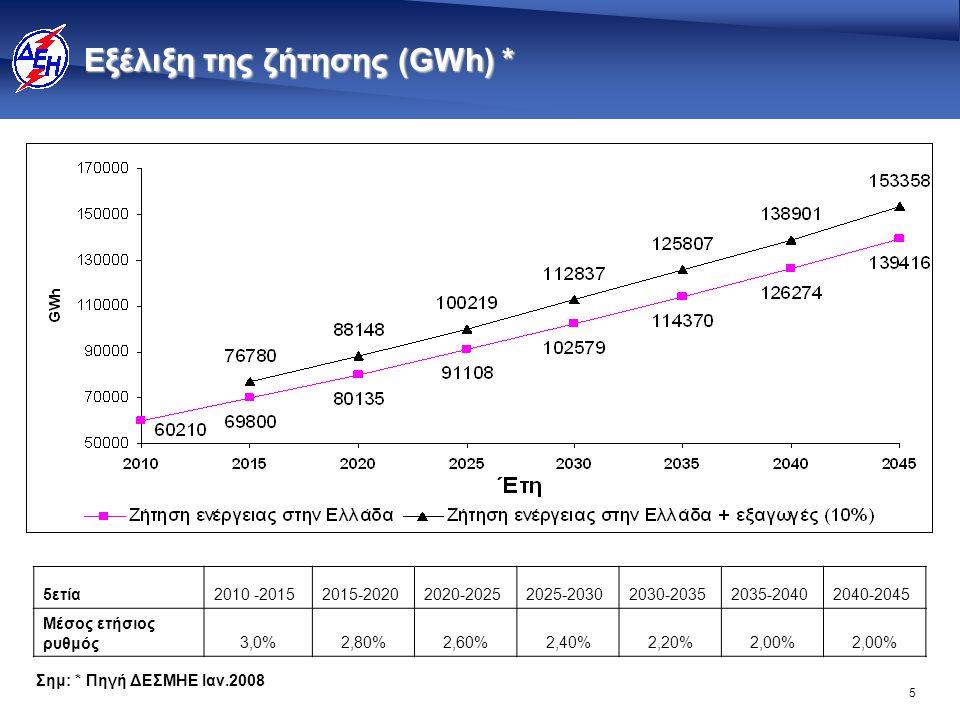 5 Eξέλιξη της ζήτησης (GWh) * 5ετία2010 -20152015-20202020-20252025-20302030-20352035-20402040-2045 Μέσος ετήσιος ρυθμός3,0%2,80%2,60%2,40%2,20%2,00%