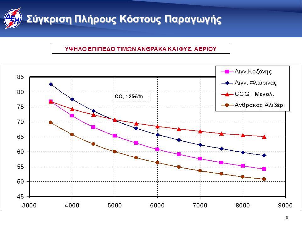 8 Σύγκριση Πλήρους Κόστους Παραγωγής ΥΨΗΛΟ ΕΠΙΠΕΔΟ ΤΙΜΩΝ ΑΝΘΡΑΚΑ ΚΑΙ ΦΥΣ. ΑΕΡΙΟΥ CO 2 : 25€/tn
