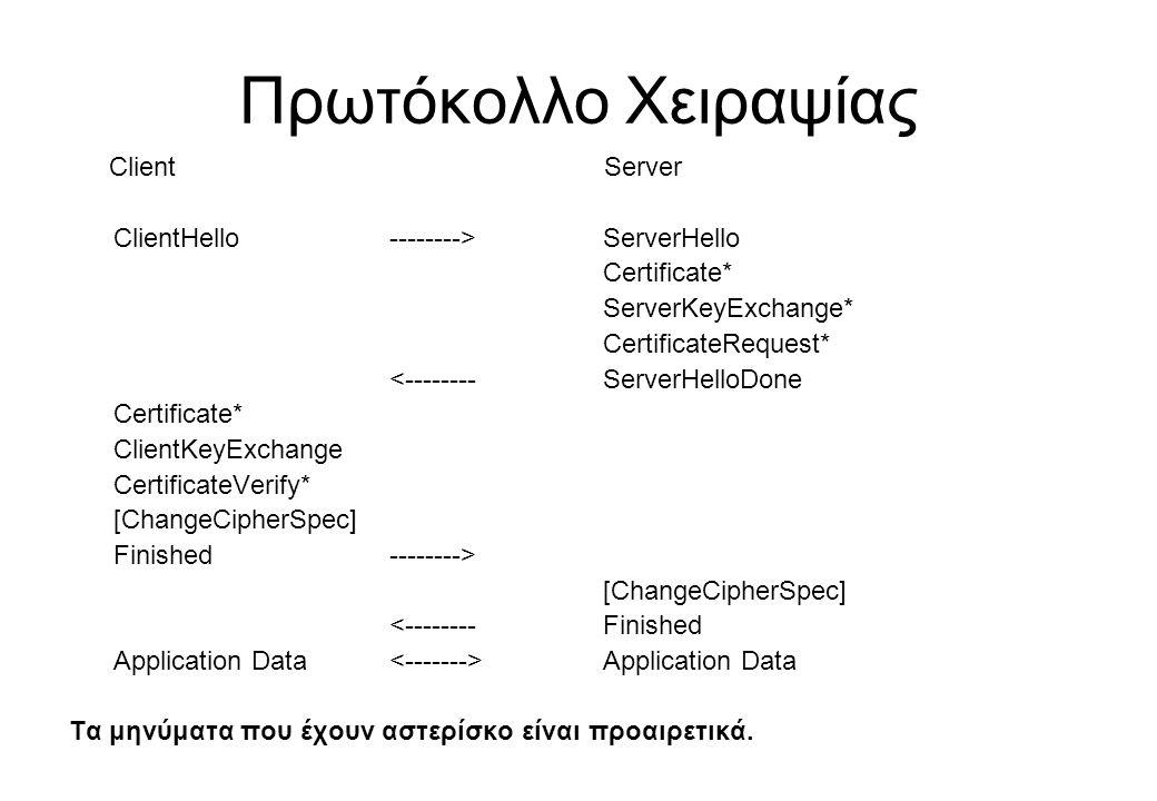 Πρωτόκολλο Χειραψίας Client Server ClientHello -------->ServerHello Certificate* ServerKeyExchange* CertificateRequest* <-------- ServerHelloDone Cert