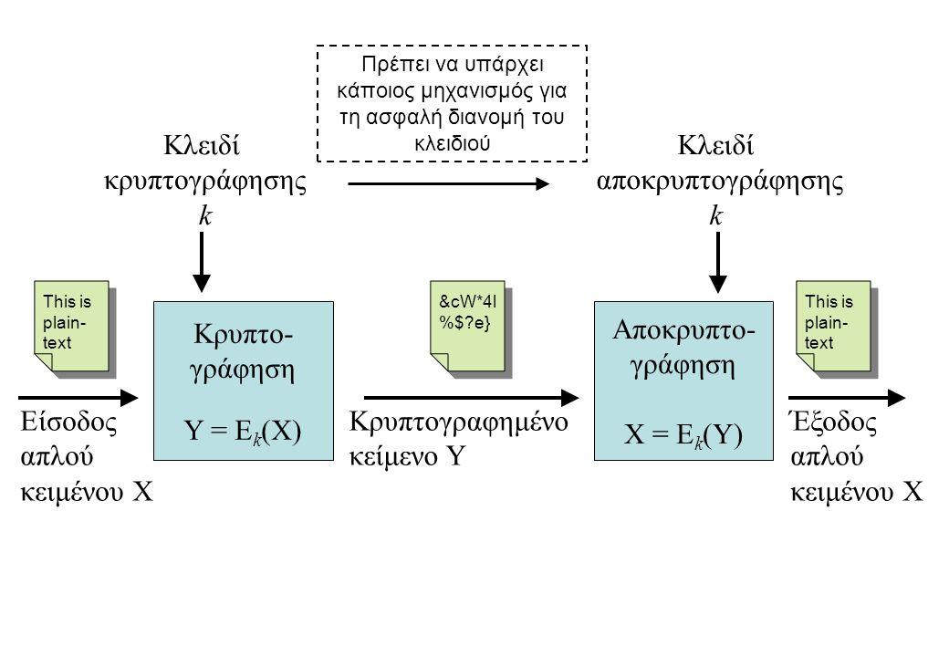 Κρυπτο- γράφηση Υ = Ε k (Χ) Κλειδί κρυπτογράφησης k Κρυπτογραφημένο κείμενο Y Κλειδί αποκρυπτογράφησης k Αποκρυπτο- γράφηση X = Ε k (Y) Έξοδος απλού κ