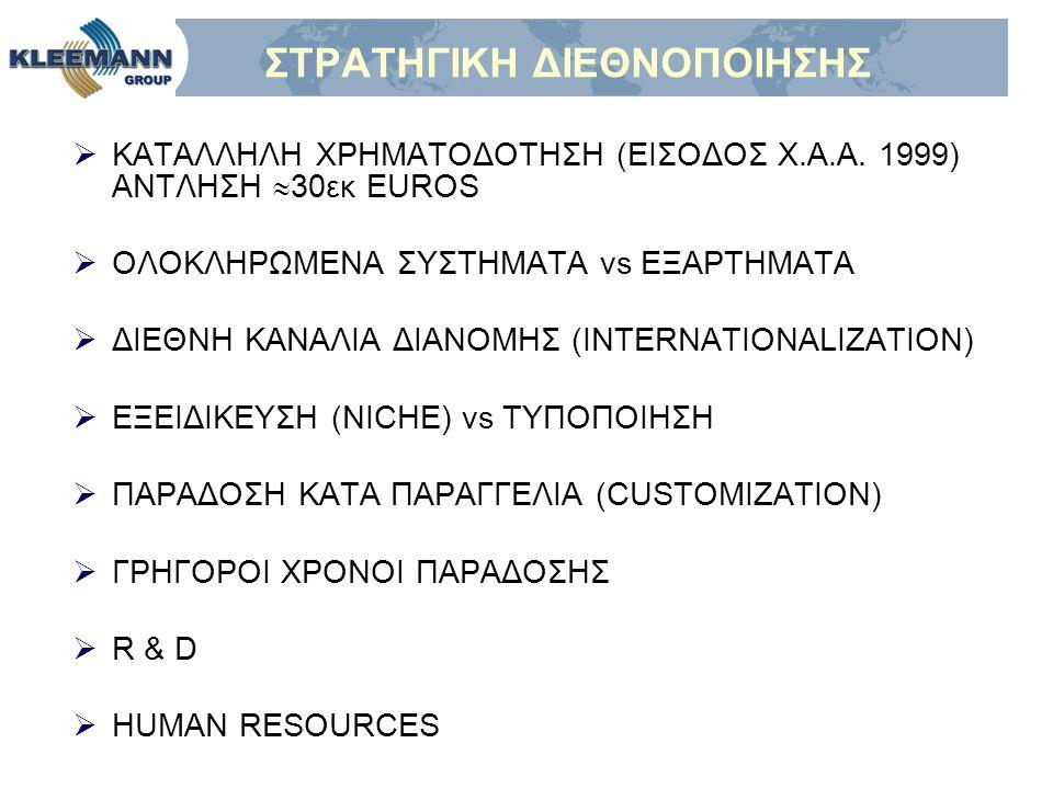 ΣΤΡΑΤΗΓΙΚΗ ΔΙΕΘΝΟΠΟΙΗΣΗΣ  ΚΑΤΑΛΛΗΛΗ ΧΡΗΜΑΤΟΔΟΤΗΣΗ (ΕΙΣΟΔΟΣ Χ.Α.Α. 1999) ΑΝΤΛΗΣΗ  30εκ EUROS  ΟΛΟΚΛΗΡΩΜΕΝΑ ΣΥΣΤΗΜΑΤΑ vs ΕΞΑΡΤΗΜΑΤΑ  ΔΙΕΘΝΗ ΚΑΝΑΛΙΑ