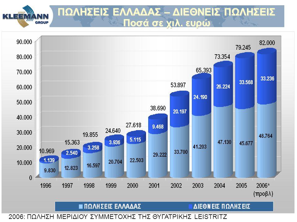 ΠΩΛΗΣΕΙΣ ΕΛΛΑΔΑΣ – ΔΙΕΘΝΕΙΣ ΠΩΛΗΣΕΙΣ ΠΩΛΗΣΕΙΣ ΕΛΛΑΔΑΣ – ΔΙΕΘΝΕΙΣ ΠΩΛΗΣΕΙΣ Ποσά σε χιλ. ευρώ Ποσά σε χιλ. ευρώ 2006: ΠΩΛΗΣΗ ΜΕΡΙΔΙΟΥ ΣΥΜΜΕΤΟΧΗΣ ΤΗΣ ΘΥΓ