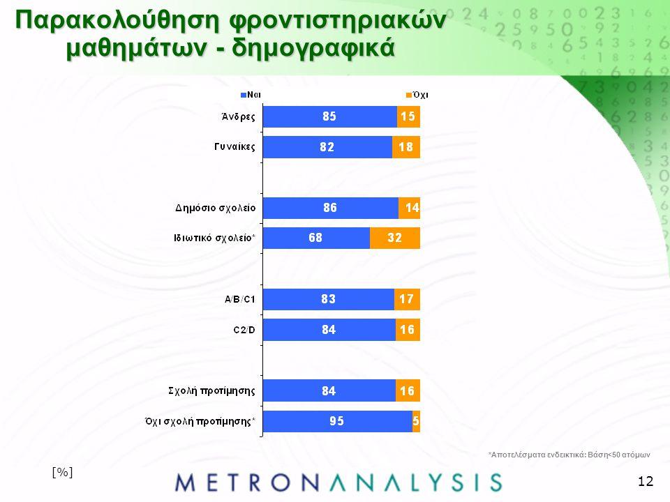 12 Παρακολούθηση φροντιστηριακών μαθημάτων - δημογραφικά [%] *Αποτελέσματα ενδεικτικά: Βάση<50 ατόμων