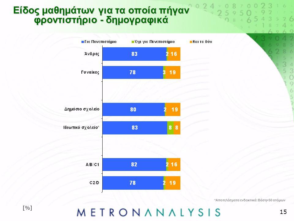 15 Είδος μαθημάτων για τα οποία πήγαν φροντιστήριο - δημογραφικά [%] *Αποτελέσματα ενδεικτικά: Βάση<50 ατόμων
