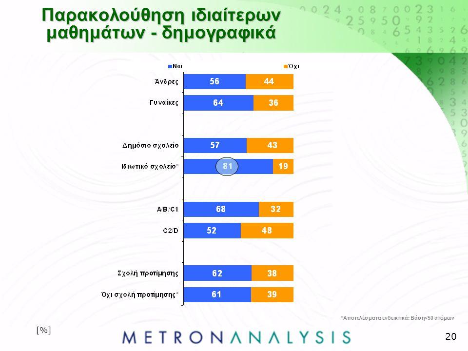 20 Παρακολούθηση ιδιαίτερων μαθημάτων - δημογραφικά [%] *Αποτελέσματα ενδεικτικά: Βάση<50 ατόμων