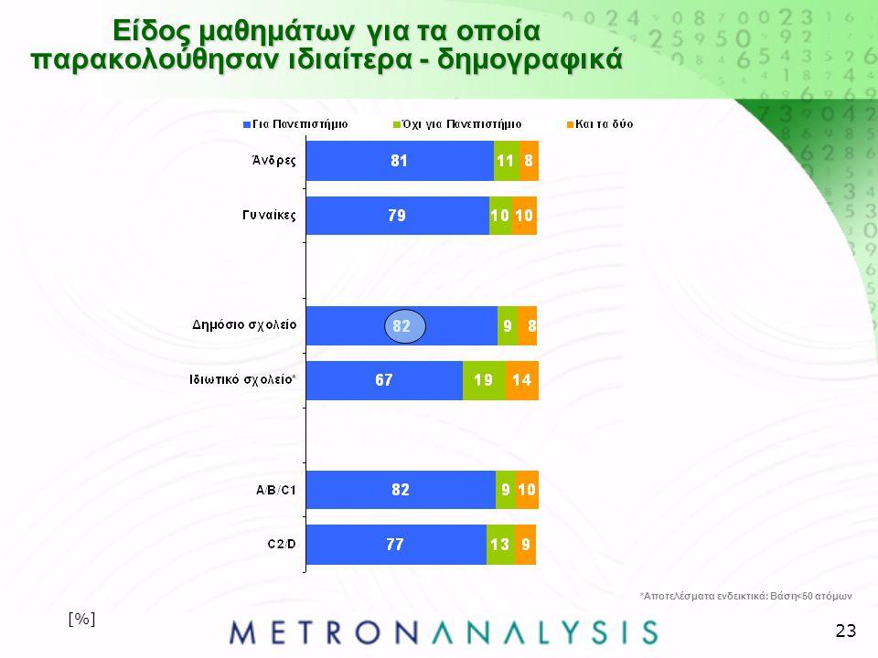23 Είδος μαθημάτων για τα οποία παρακολούθησαν ιδιαίτερα - δημογραφικά [%] *Αποτελέσματα ενδεικτικά: Βάση<50 ατόμων