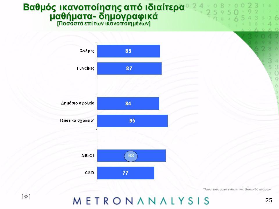 25 Βαθμός ικανοποίησης από ιδιαίτερα μαθήματα- δημογραφικά [Ποσοστά επί των ικανοποιημένων] [%] *Αποτελέσματα ενδεικτικά: Βάση<50 ατόμων