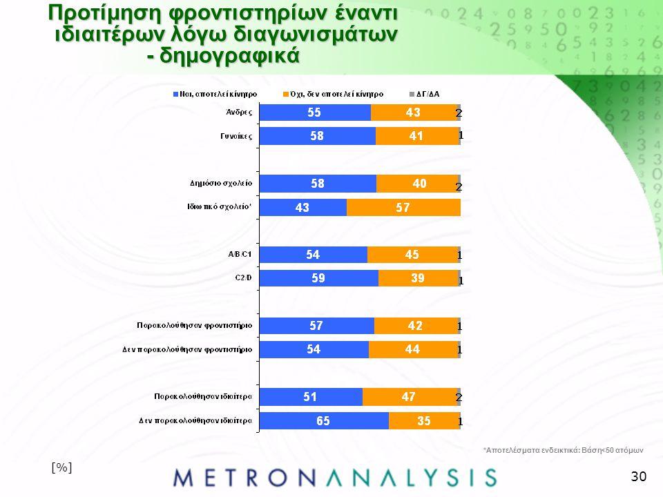 30 Προτίμηση φροντιστηρίων έναντι ιδιαιτέρων λόγω διαγωνισμάτων - δημογραφικά [%] *Αποτελέσματα ενδεικτικά: Βάση<50 ατόμων