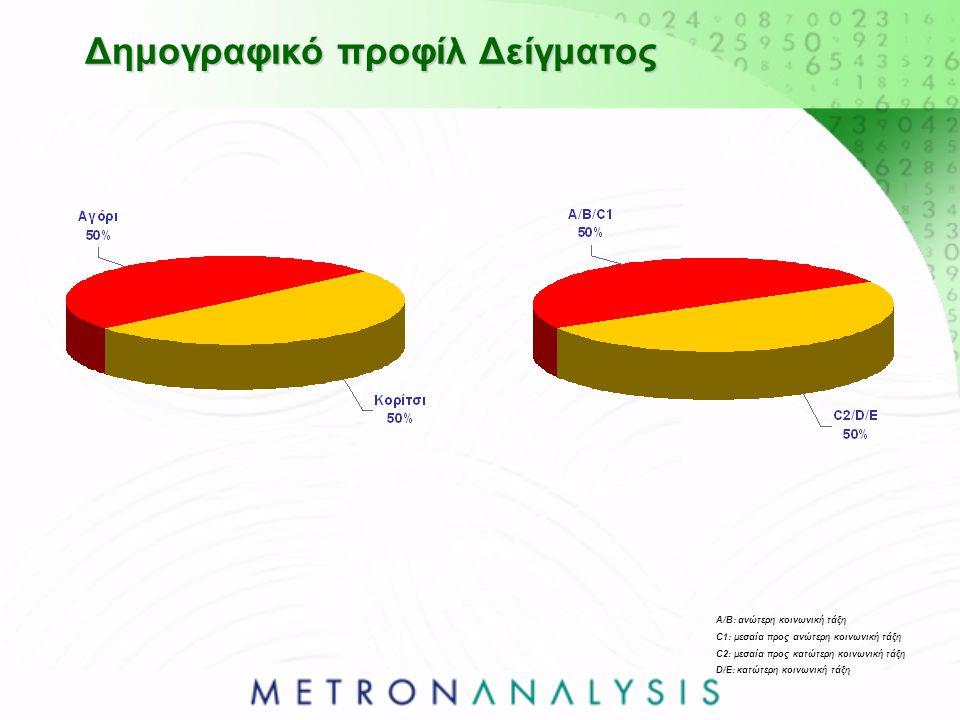 Δημογραφικό προφίλ Δείγματος Α/Β: ανώτερη κοινωνική τάξη C1: μεσαία προς ανώτερη κοινωνική τάξη C2: μεσαία προς κατώτερη κοινωνική τάξη D/E: κατώτερη κοινωνική τάξη
