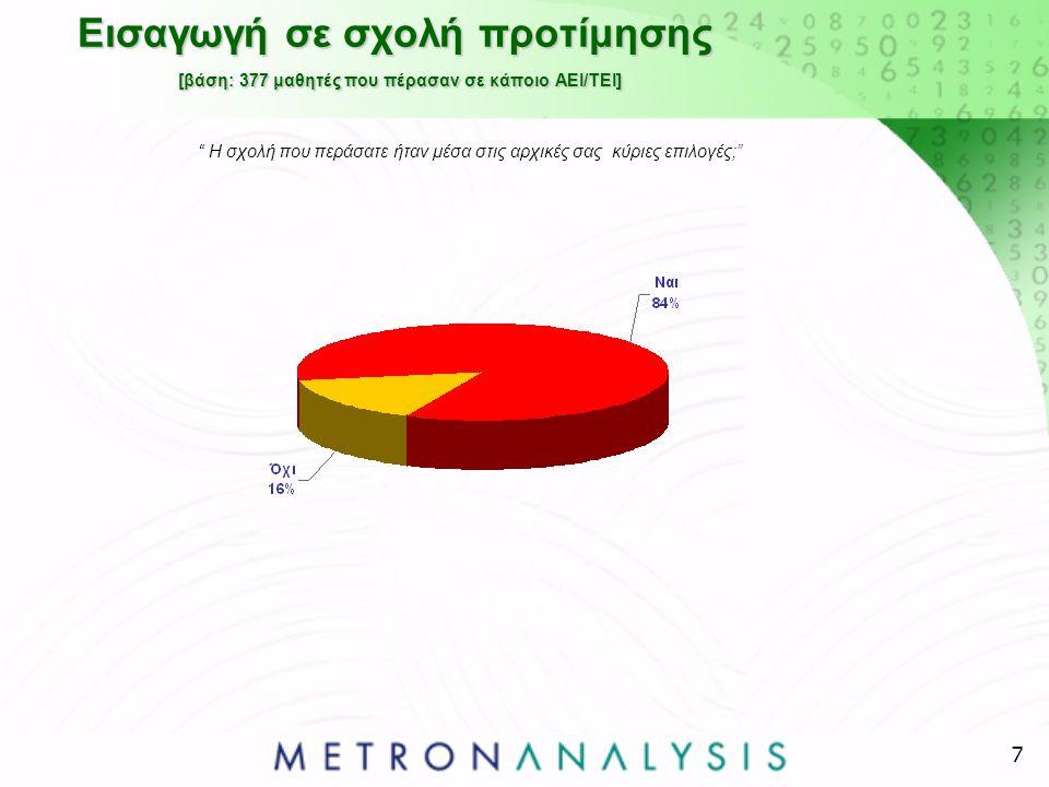 28 Προτίμηση φροντιστηρίων με επαγγελματικό προσανατολισμό έναντι ιδιαιτέρων - δημογραφικά [%] *Αποτελέσματα ενδεικτικά: Βάση<50 ατόμων