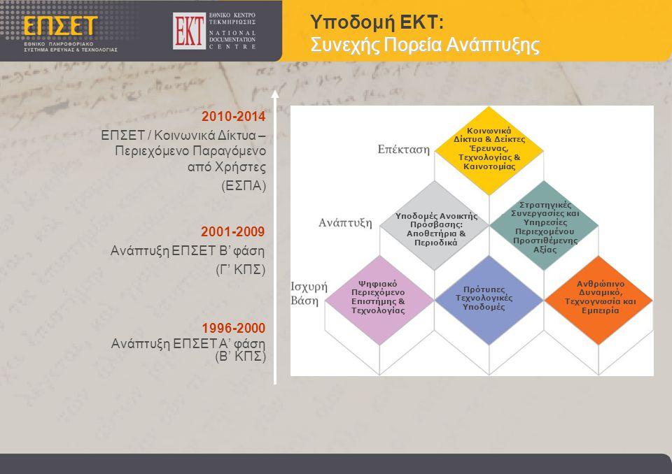 Συνεχής Πορεία Ανάπτυξης Υποδομή ΕΚΤ: Συνεχής Πορεία Ανάπτυξης 1996-2000 Ανάπτυξη ΕΠΣΕΤ Α' φάση (B' KΠΣ) 2001-2009 Ανάπτυξη ΕΠΣΕΤ B' φάση (Γ' ΚΠΣ) 2010-2014 ΕΠΣΕΤ / Κοινωνικά Δίκτυα – Περιεχόμενο Παραγόμενο από Χρήστες (ΕΣΠΑ) Κοινωνικά Δίκτυα & Δείκτες Έρευνας, Τεχνολογίας & Καινοτομίας Υποδομές Ανοικτής Πρόσβασης: Αποθετήρια & Περιοδικά Στρατηγικές Συνεργασίες και Υπηρεσίες Περιεχομένου Προστιθέμενης Αξίας Ψηφιακό Περιεχόμενο Επιστήμης & Τεχνολογίας Πρότυπες Τεχνολογικές Υποδομές Ανθρώπινο Δυναμικό, Τεχνογνωσία και Εμπειρία