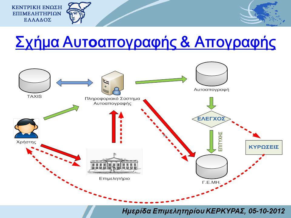 Ισχύον Σύστημα ΓΕΜΗ • Είναι Διαδικτυακό σύστημα που αναπτύχθηκε από το Παν/μιο Πάτρας με στοιχεία της βάσης δεδομένων του έργου ΓΕΜΗ (της Info-quest).