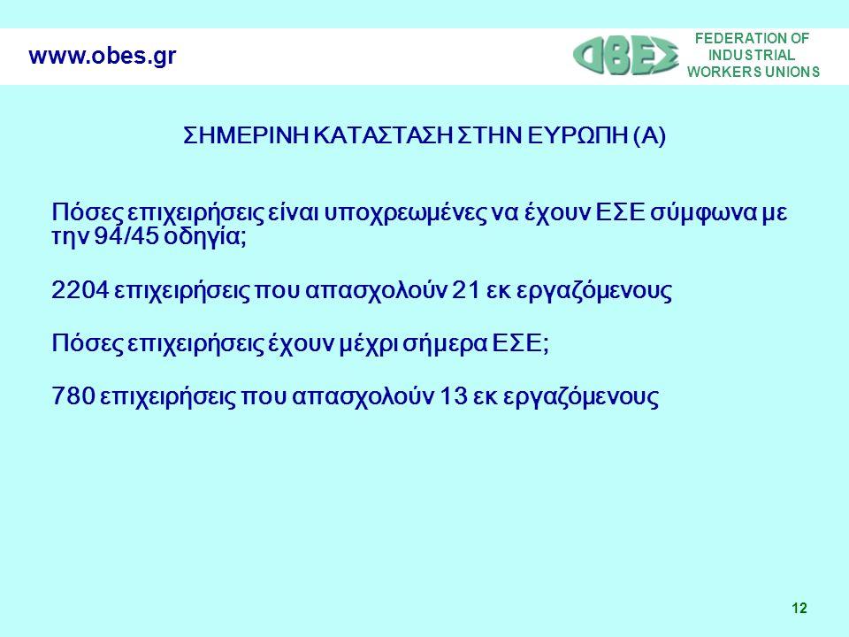 FEDERATION OF INDUSTRIAL WORKERS UNIONS 12 www.obes.gr ΣΗΜΕΡΙΝΗ ΚΑΤΑΣΤΑΣΗ ΣΤΗΝ ΕΥΡΩΠΗ (A) Πόσες επιχειρήσεις είναι υποχρεωμένες να έχουν ΕΣΕ σύμφωνα με την 94/45 οδηγία; 2204 επιχειρήσεις που απασχολούν 21 εκ εργαζόμενους Πόσες επιχειρήσεις έχουν μέχρι σήμερα ΕΣΕ; 780 επιχειρήσεις που απασχολούν 13 εκ εργαζόμενους