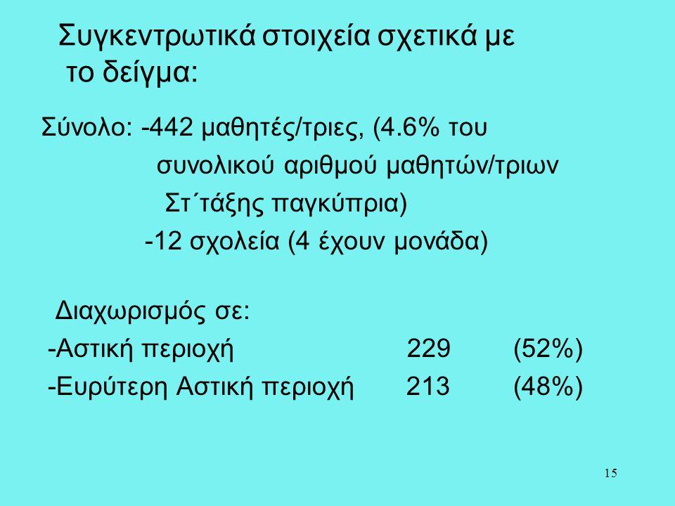 15 Συγκεντρωτικά στοιχεία σχετικά με το δείγμα: Σύνολο: -442 μαθητές/τριες, (4.6% του συνολικού αριθμού μαθητών/τριων Στ΄τάξης παγκύπρια) -12 σχολεία