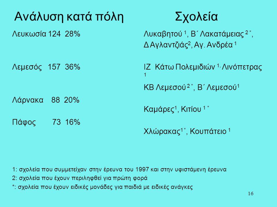 16 Ανάλυση κατά πόλη Σχολεία Λευκωσία 124 28% Λεμεσός 157 36% Λάρνακα 88 20% Πάφος 73 16% Λυκαβητού 1, Β΄ Λακατάμειας 2 *, Δ Αγλαντζιάς 2, Αγ. Ανδρέα