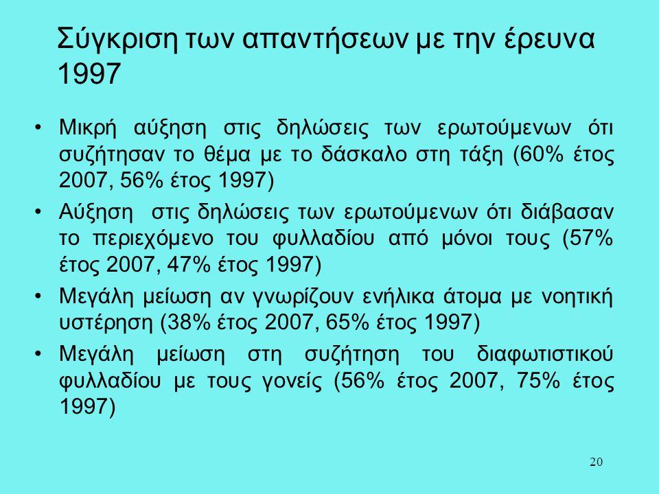 20 Σύγκριση των απαντήσεων με την έρευνα 1997 •Μικρή αύξηση στις δηλώσεις των ερωτούμενων ότι συζήτησαν το θέμα με το δάσκαλο στη τάξη (60% έτος 2007,