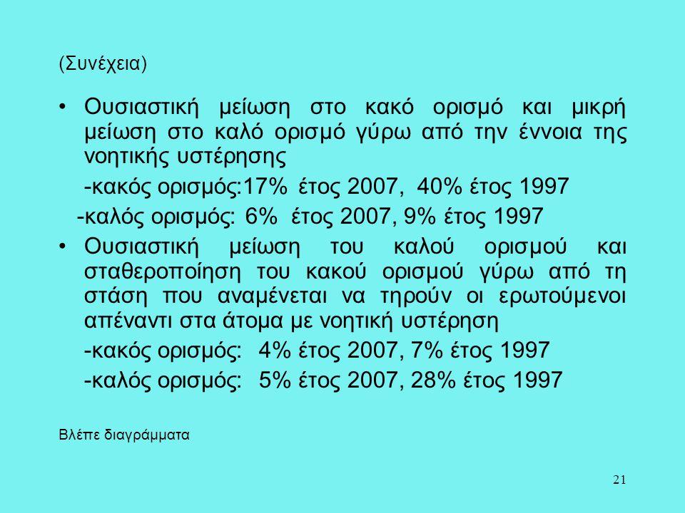 21 (Συνέχεια) •Ουσιαστική μείωση στο κακό ορισμό και μικρή μείωση στο καλό ορισμό γύρω από την έννοια της νοητικής υστέρησης -κακός ορισμός:17% έτος 2