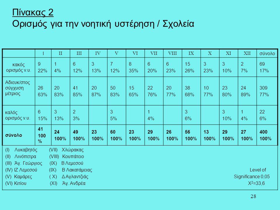 28 Πίνακας 2 Ορισμός για την νοητική υστέρηση / Σχολεία I IIIIIIVVVIVIIVIIIIXXXIXII σύνολο κακός ορισμός ν.υ. 9 22% 1 4% 6 12% 3 13% 7 12% 8 35% 6 20%