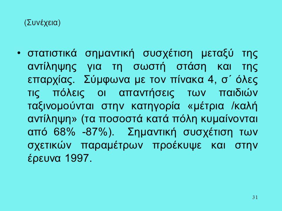 31 (Συνέχεια) •στατιστικά σημαντική συσχέτιση μεταξύ της αντίληψης για τη σωστή στάση και της επαρχίας. Σύμφωνα με τον πίνακα 4, σ΄ όλες τις πόλεις οι